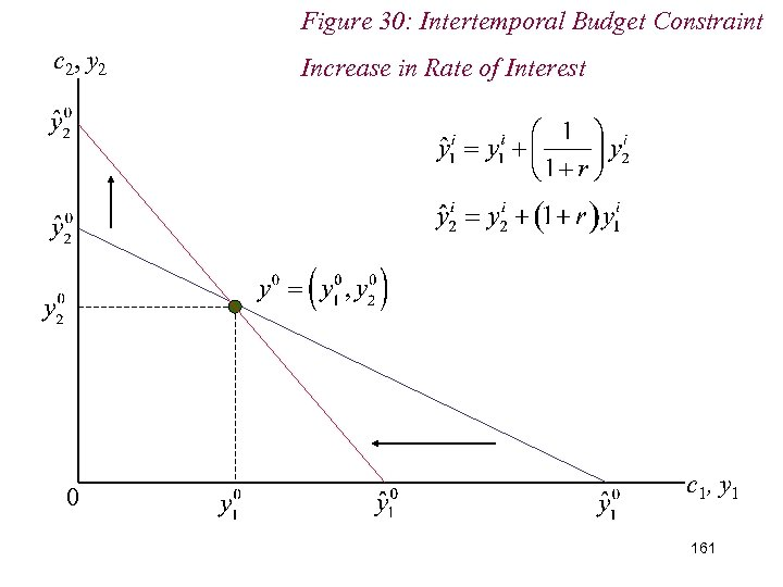Figure 30: Intertemporal Budget Constraint c 2, y 2 0 Increase in Rate of