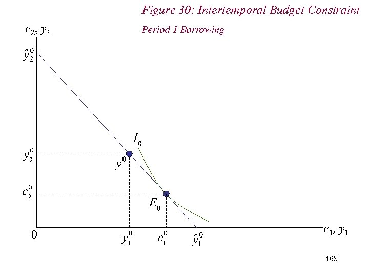 Figure 30: Intertemporal Budget Constraint c 2, y 2 0 Period 1 Borrowing c