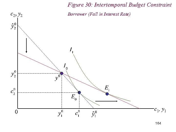Figure 30: Intertemporal Budget Constraint c 2, y 2 0 Borrower (Fall in Interest