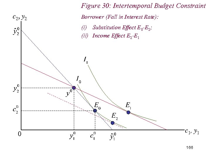 Figure 30: Intertemporal Budget Constraint c 2, y 2 Borrower (Fall in Interest Rate):