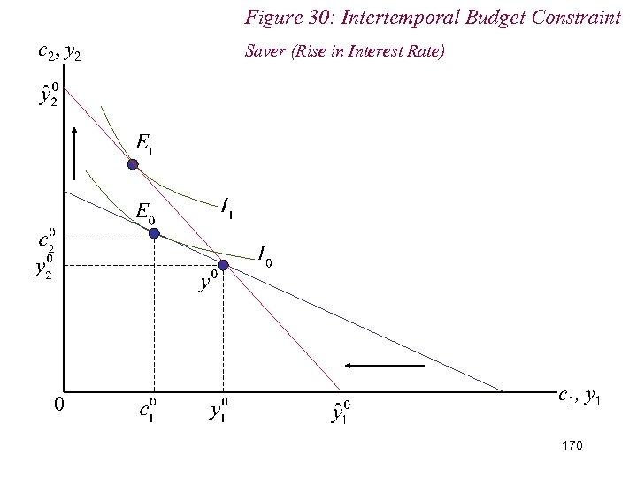 Figure 30: Intertemporal Budget Constraint c 2, y 2 0 Saver (Rise in Interest