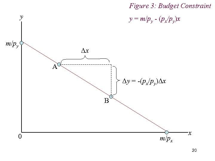 Figure 3: Budget Constraint y y = m/py - (px/py)x m/py Δx A Δy