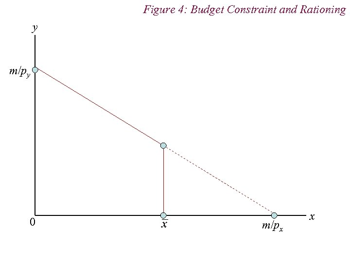 Figure 4: Budget Constraint and Rationing y m/py 0 m/px x