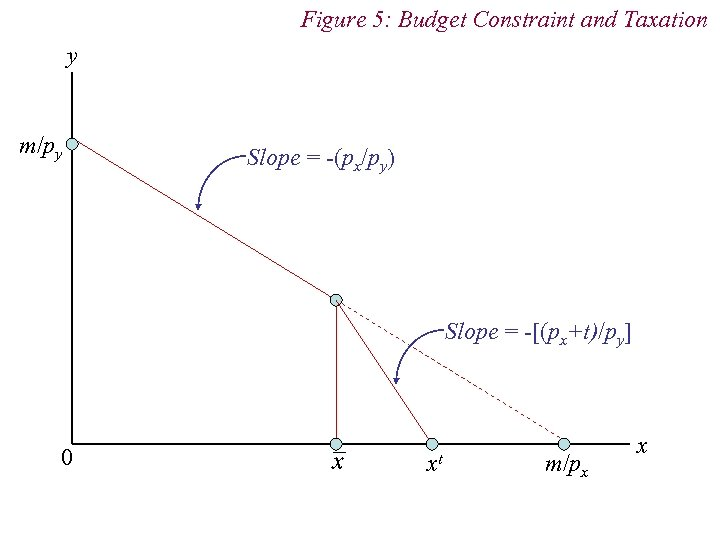 Figure 5: Budget Constraint and Taxation y m/py Slope = -(px/py) Slope = -[(px+t)/py]