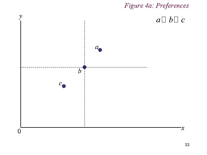 Figure 4 a: Preferences y a b c 0 x 33