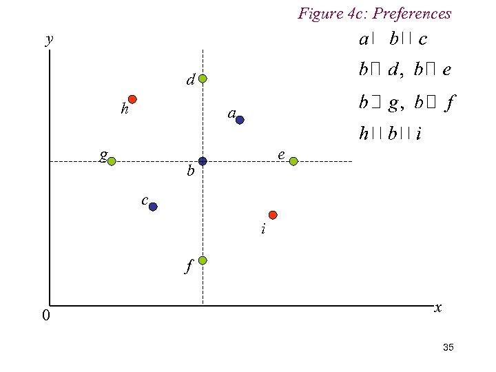 Figure 4 c: Preferences y d h a g e b c i f