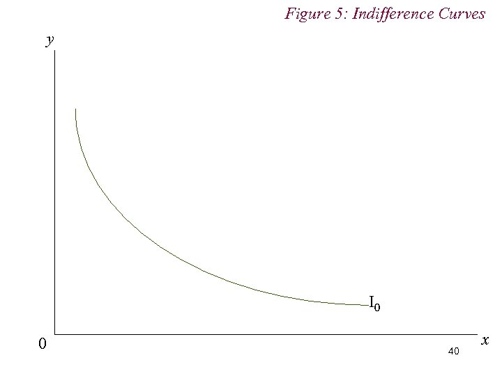 Figure 5: Indifference Curves y I 0 0 40 x