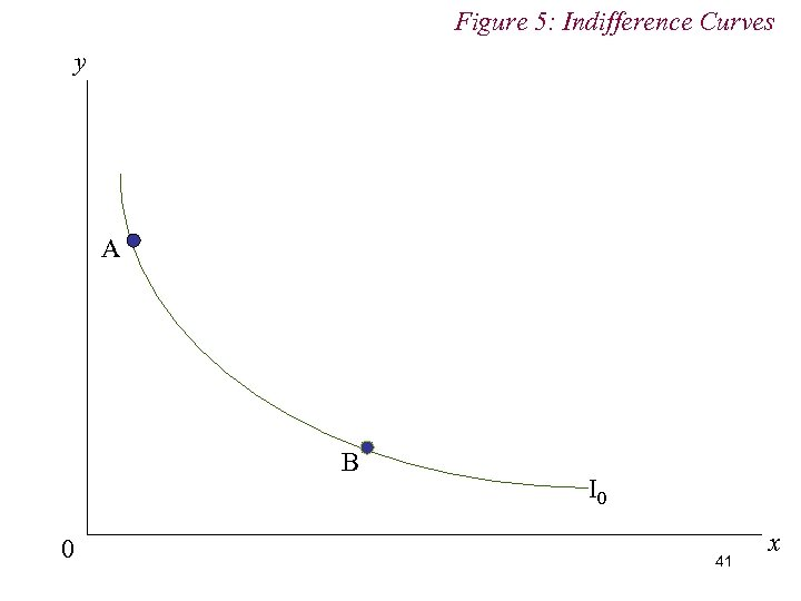 Figure 5: Indifference Curves y A B 0 I 0 41 x