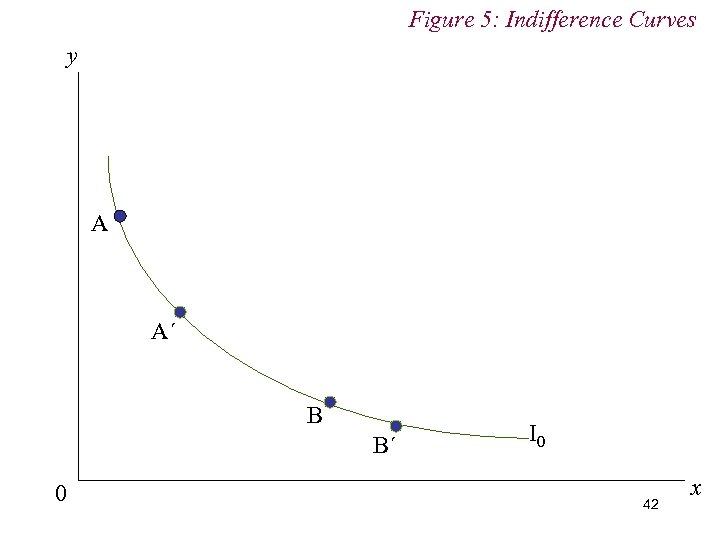 Figure 5: Indifference Curves y A A´ B B´ 0 I 0 42 x