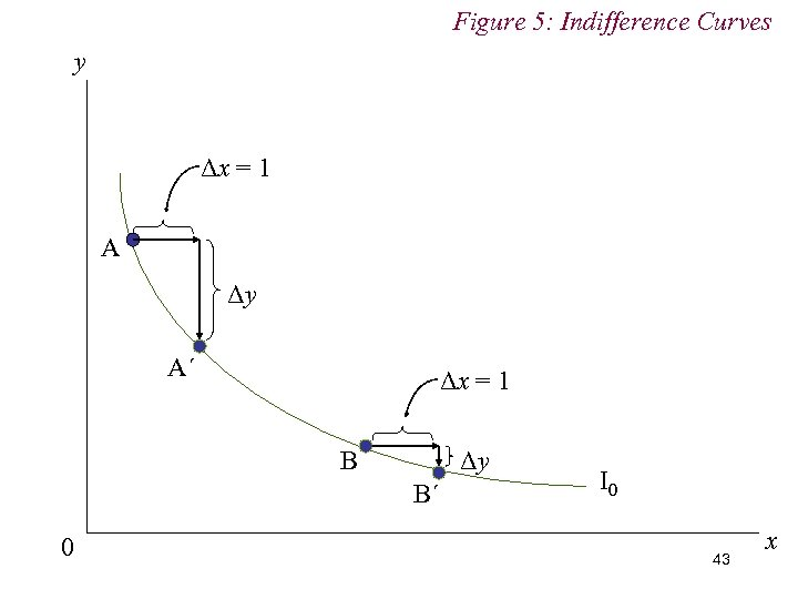 Figure 5: Indifference Curves y Δx = 1 A Δy A´ Δx = 1
