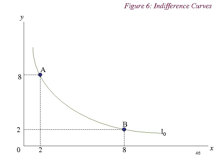 Figure 6: Indifference Curves y 8 A B 2 0 2 8 I 0