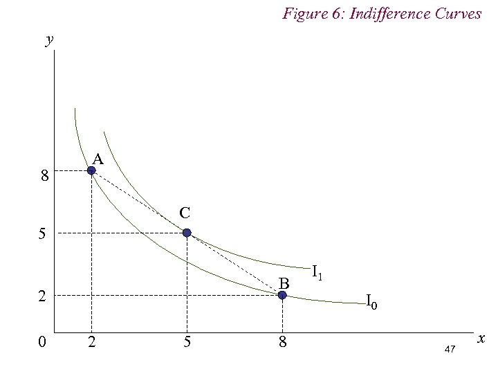Figure 6: Indifference Curves y 8 A C 5 B 2 0 2 5