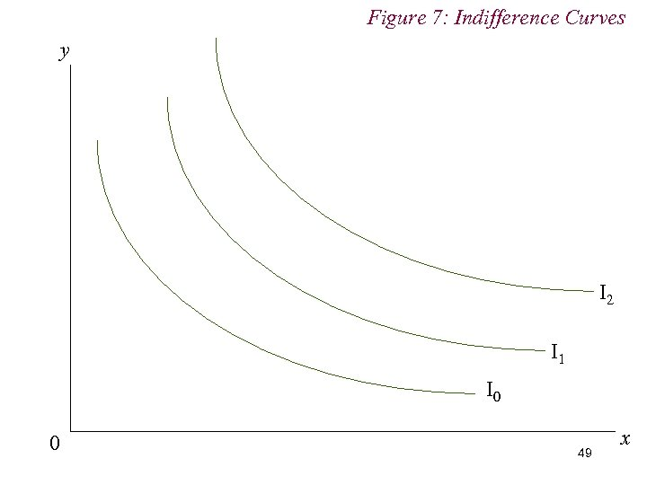 Figure 7: Indifference Curves y I 2 I 1 I 0 0 49 x