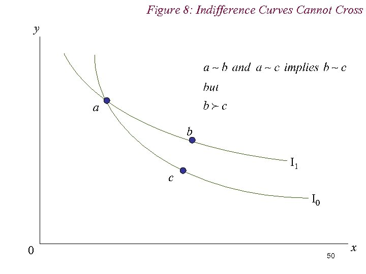 Figure 8: Indifference Curves Cannot Cross y a b c I 1 I 0
