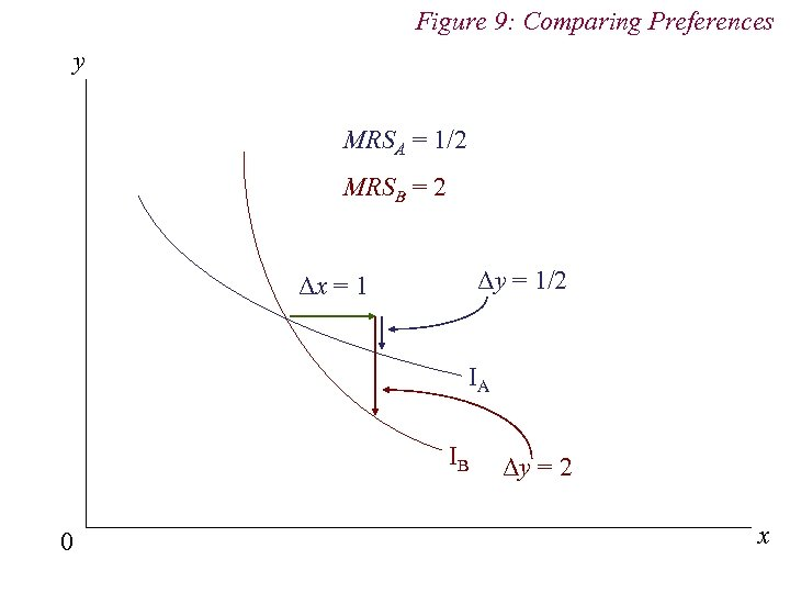 Figure 9: Comparing Preferences y MRSA = 1/2 MRSB = 2 Δy = 1/2