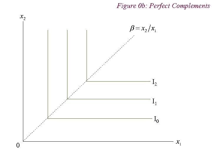 Figure 0 b: Perfect Complements I 2 I 1 I 0 0