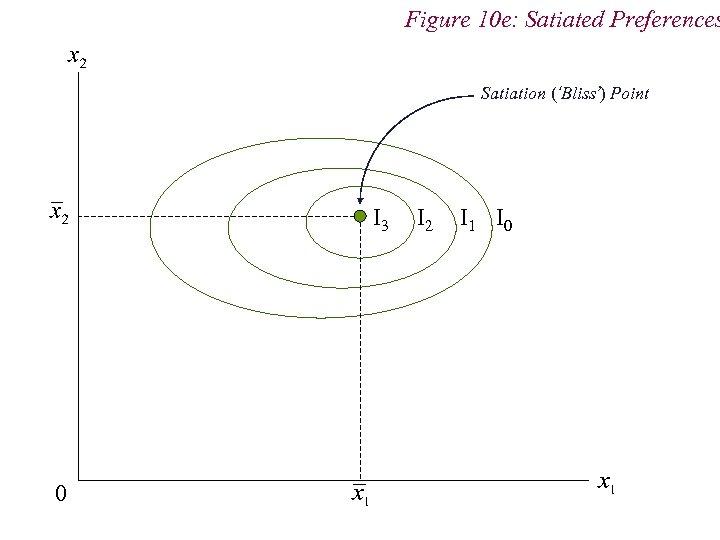 Figure 10 e: Satiated Preferences Satiation ('Bliss') Point I 3 0 I 2 I