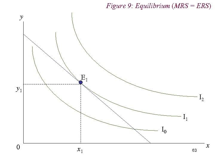 Figure 9: Equilibrium (MRS = ERS) y E 1 y 1 I 2 I
