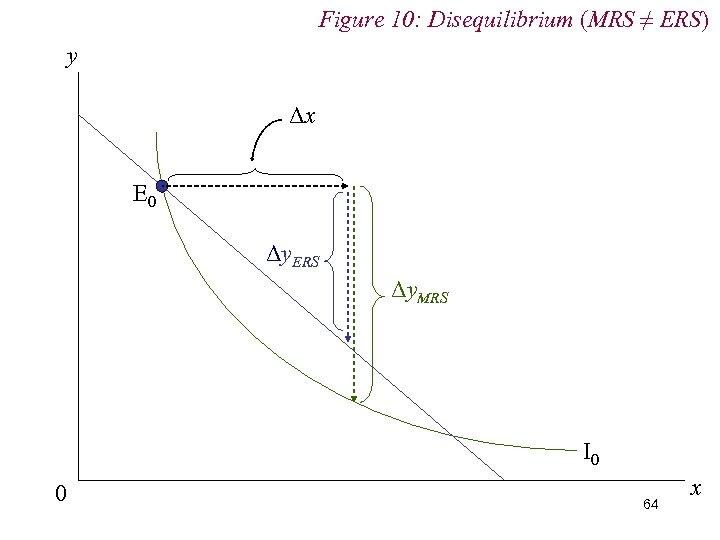 Figure 10: Disequilibrium (MRS ≠ ERS) y Δx E 0 Δy. ERS Δy. MRS