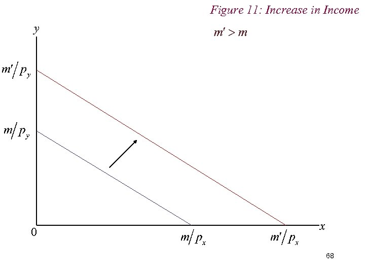 Figure 11: Increase in Income y 0 x 68