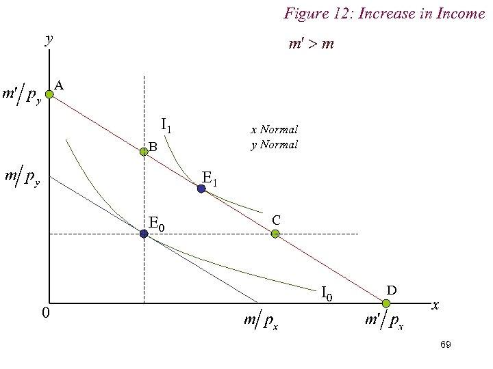 Figure 12: Increase in Income y A I 1 x Normal y Normal B