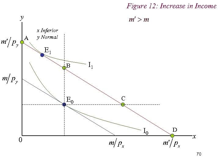 Figure 12: Increase in Income y A x Inferior y Normal E 1 B