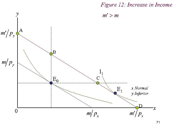 Figure 12: Increase in Income y A B E 0 I 1 C E