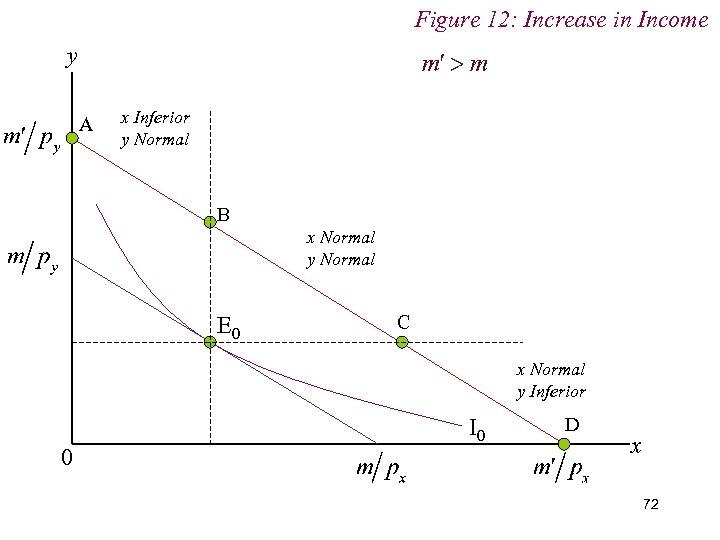 Figure 12: Increase in Income y A x Inferior y Normal B x Normal
