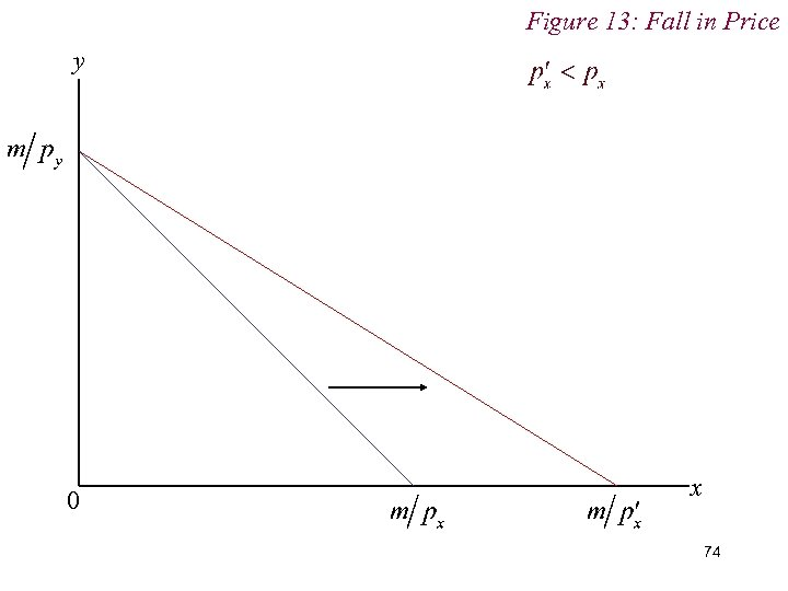 Figure 13: Fall in Price y 0 x 74