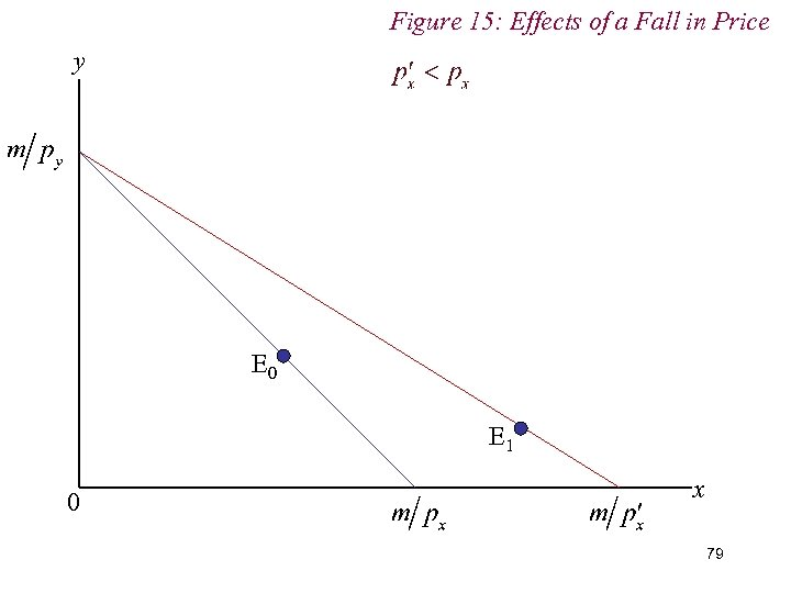 Figure 15: Effects of a Fall in Price y E 0 E 1 0