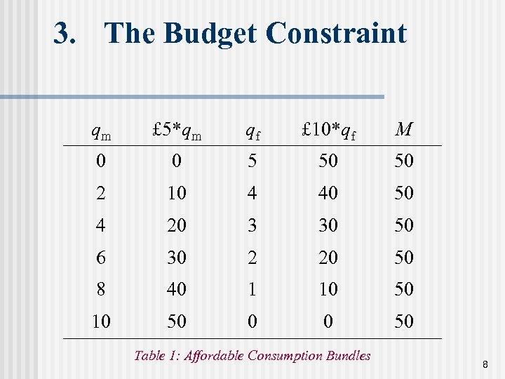3. The Budget Constraint qm £ 5*qm qf £ 10*qf M 0 0 5