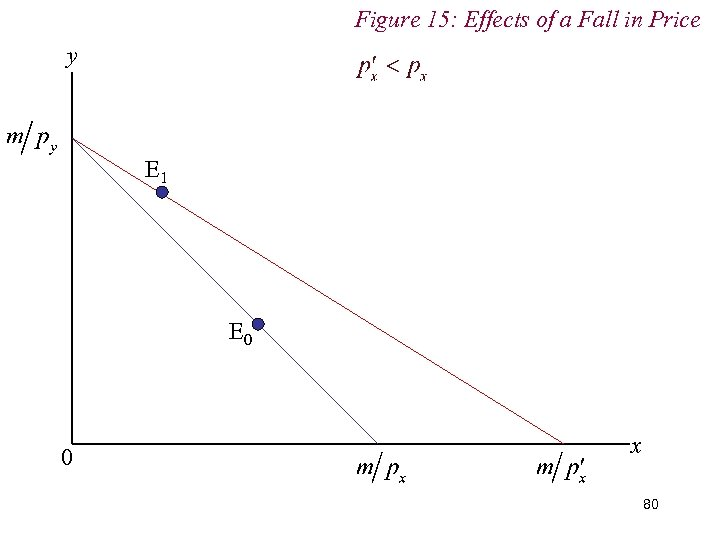 Figure 15: Effects of a Fall in Price y E 1 E 0 0