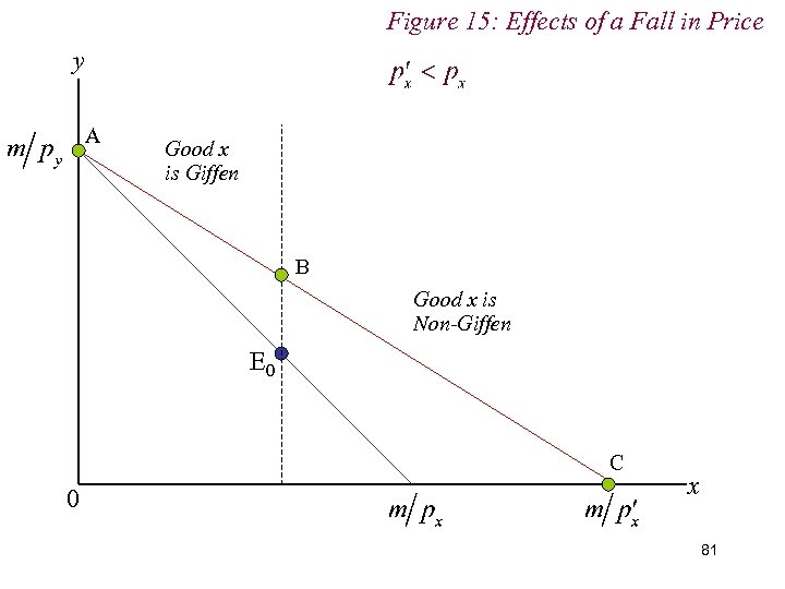 Figure 15: Effects of a Fall in Price y A Good x is Giffen
