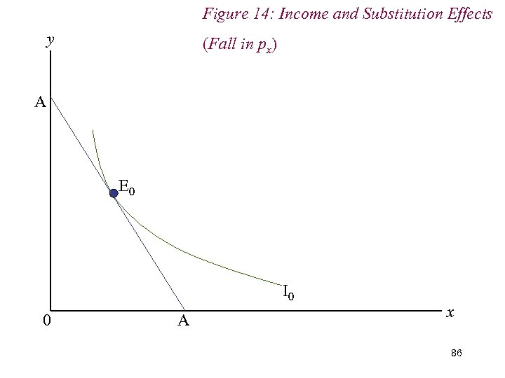 Figure 14: Income and Substitution Effects y (Fall in px) A E 0 I