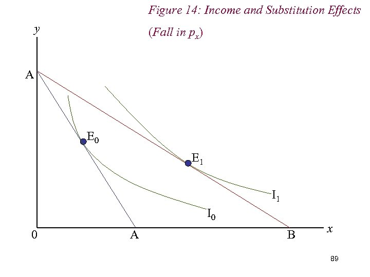Figure 14: Income and Substitution Effects y (Fall in px) A E 0 E