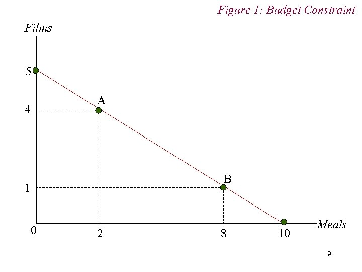 Figure 1: Budget Constraint Films 5 4 A B 1 0 2 8 10