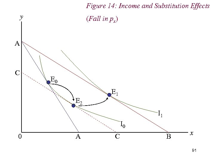 Figure 14: Income and Substitution Effects y (Fall in px) A C E 0