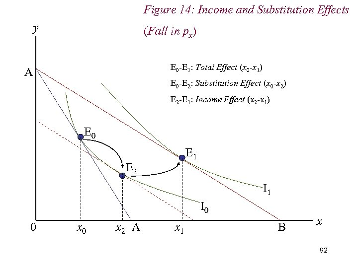 Figure 14: Income and Substitution Effects y (Fall in px) E 0 -E 1:
