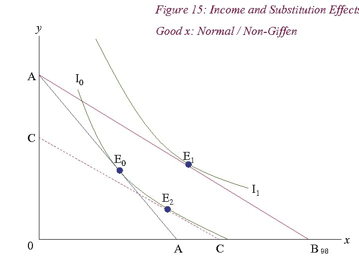 Figure 15: Income and Substitution Effects y A Good x: Normal / Non-Giffen I