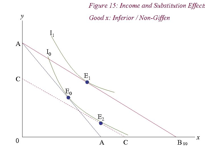 Figure 15: Income and Substitution Effects y Good x: Inferior / Non-Giffen I 1