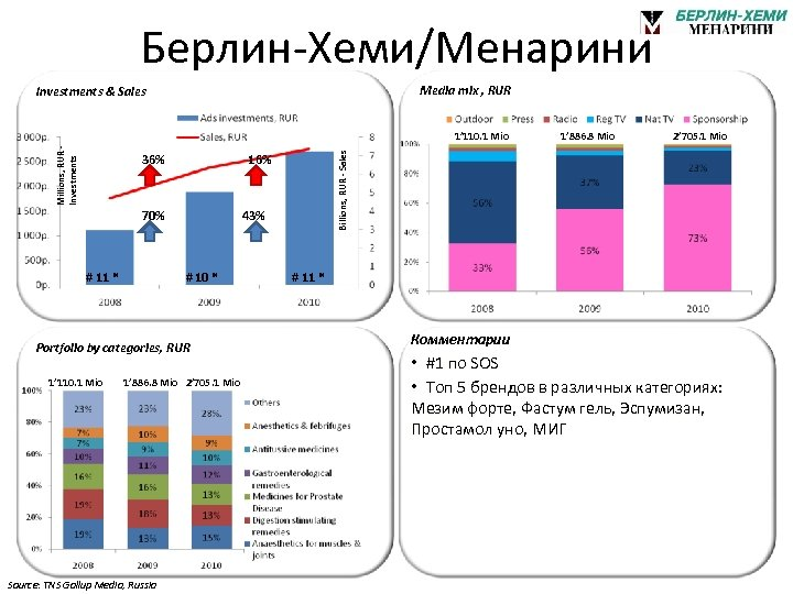 Берлин-Хеми/Менарини Media mix , RUR Investments & Sales 36% 16% 70% # 11 *