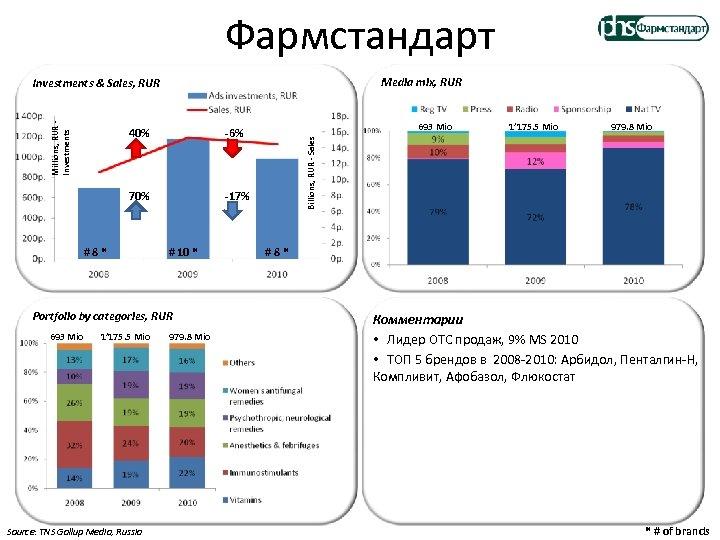 Фармстандарт Media mix, RUR 40% 70% -17% #8* # 10 * Portfolio by categories,