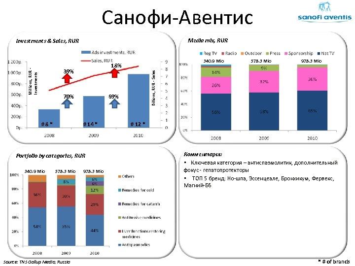 Санофи-Авентис Media mix, RUR Investments & Sales, RUR 70% 69% # 14 * Portfolio