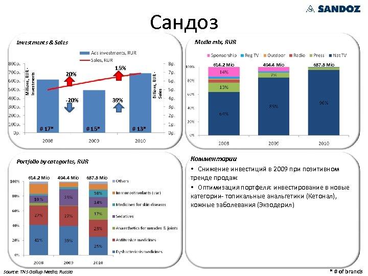Сандоз Media mix, RUR 20% -20% # 17* 39% # 15* Portfolio by categories,