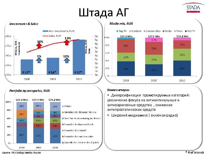 Штада АГ Media mix, RUR Investments & Sales 1% # 18* 157. 5 Mio