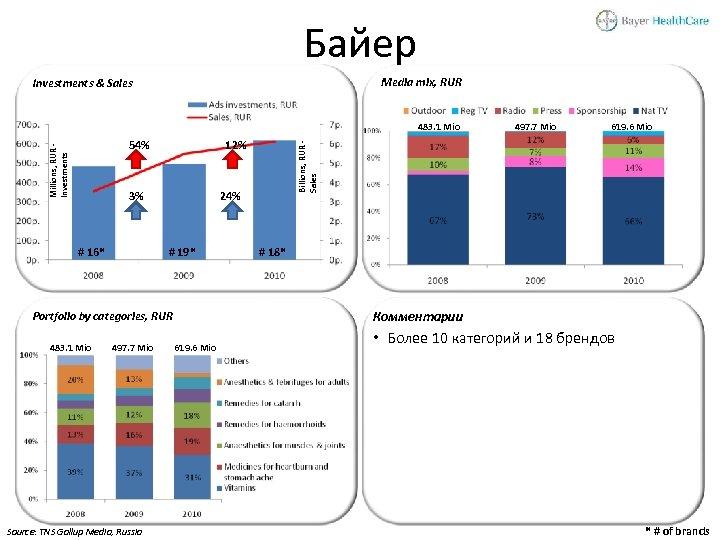 Байер Media mix, RUR Investments & Sales 483. 1 Mio 12% 3% # 16*