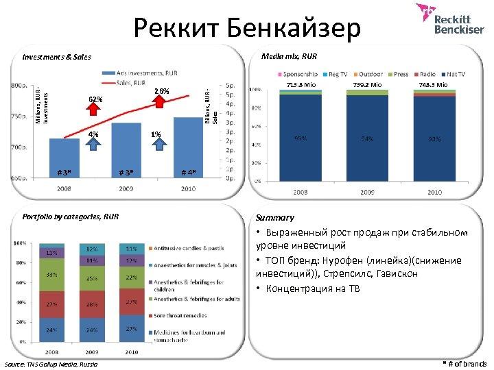 Реккит Бенкайзер Media mix, RUR 26% 62% 4% # 3* Portfolio by categories, RUR