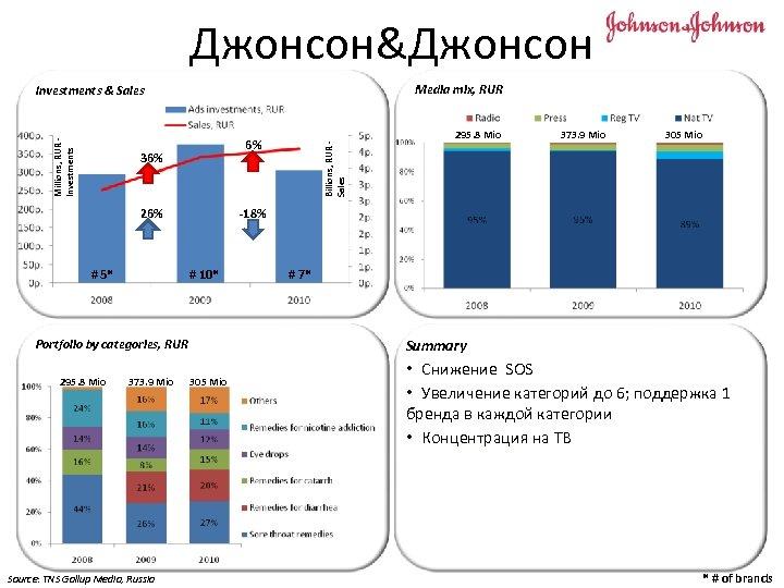 Джонсон&Джонсон Media mix, RUR 6% 36% 26% # 5* # 10* 373. 9 Mio