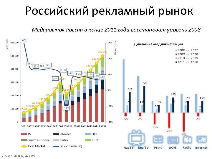 Российский рекламный рынок Медиарынок России в конце 2011 года восстановит уровень 2008 Source: ACAR;