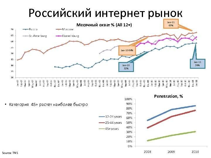 Российский интернет рынок Месячный охват % (All 12+) Jan-11 67% Jan-10 64% Jan-11 59%
